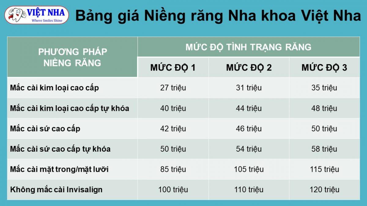 Nha khoa uy tín nhất Sài Gòn